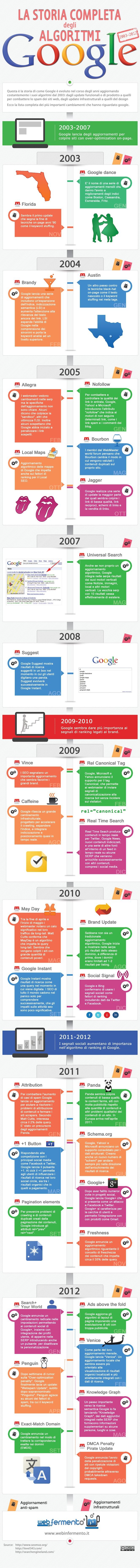 Google-algoritmi-infografica-ITA