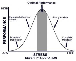 stress-graph